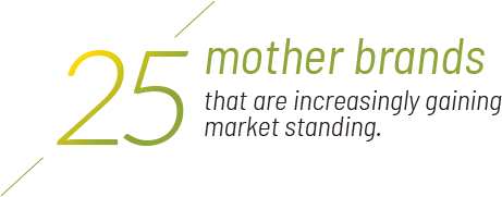 ITC is one of India's leading marketer in Fast Moving