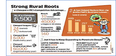 ITC Steps up pace from Mandi to Market