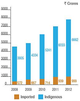 Itc Sustainability Report 2012